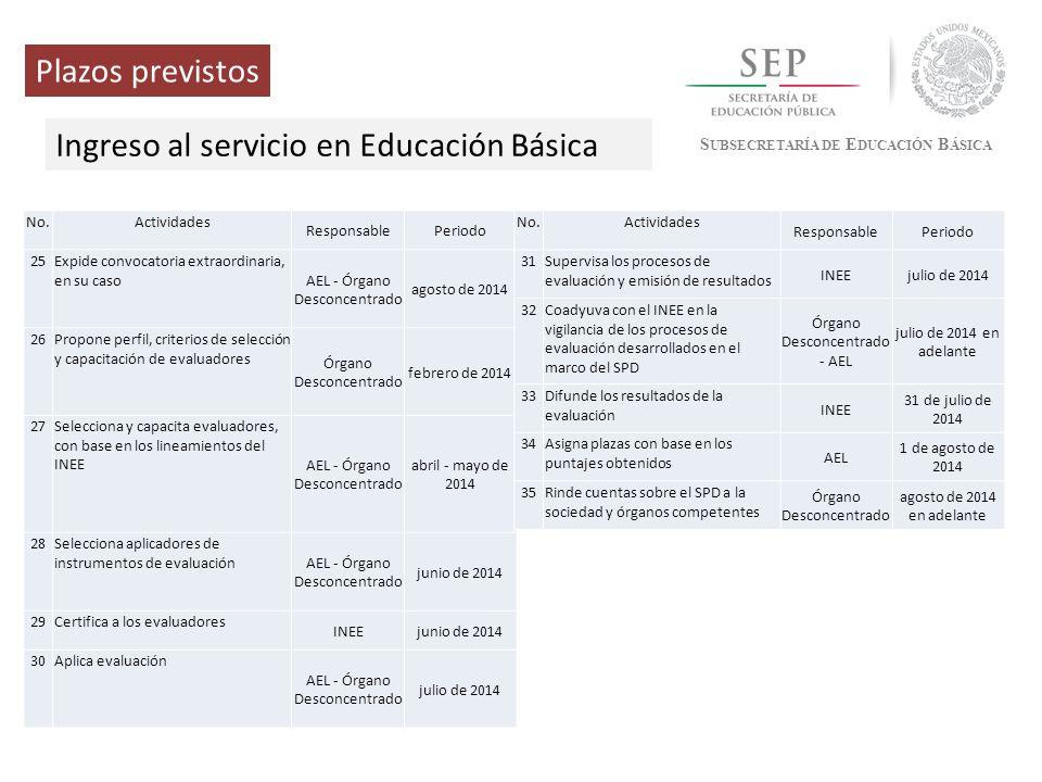 S UBSECRETARÍA DE E DUCACIÓN B ÁSICA Plazos previstos Ingreso al servicio en Educación Básica No.Actividades ResponsablePeriodo 25Expide convocatoria