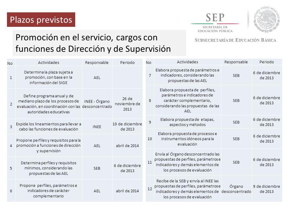 S UBSECRETARÍA DE E DUCACIÓN B ÁSICA Plazos previstos Promoción en el servicio, cargos con funciones de Dirección y de Supervisión No ActividadesRespo