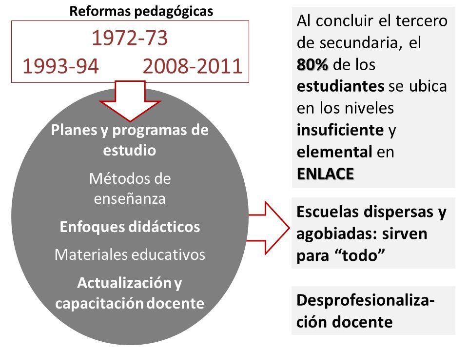 1972-73 1993-94 2008-2011 Planes y programas de estudio Métodos de enseñanza Enfoques didácticos Materiales educativos Actualización y capacitación do
