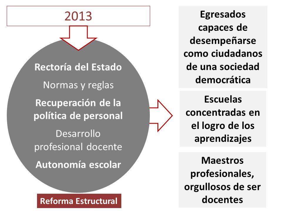2013 Rectoría del Estado Normas y reglas Recuperación de la política de personal Desarrollo profesional docente Autonomía escolar Egresados capaces de