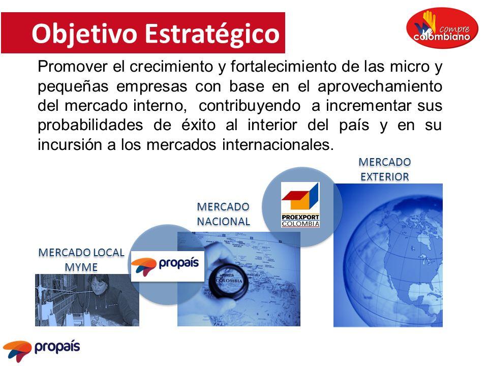 MERCADO NACIONAL MERCADO NACIONAL MERCADO EXTERIOR MERCADO EXTERIOR MERCADO LOCAL MYME MERCADO LOCAL MYME Objetivo Estratégico Promover el crecimiento