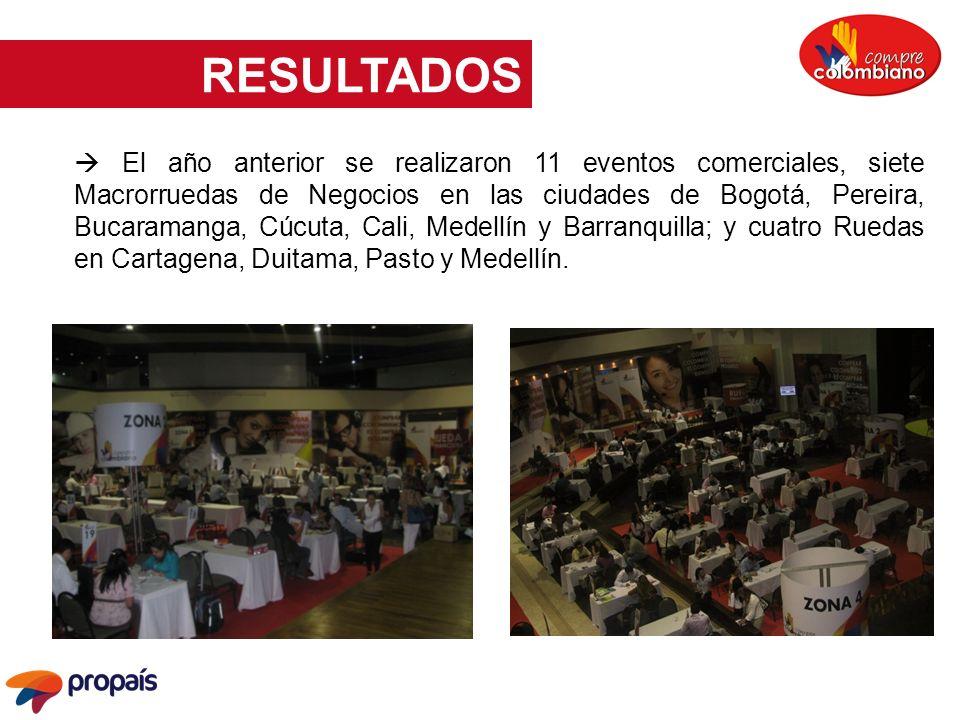 El año anterior se realizaron 11 eventos comerciales, siete Macrorruedas de Negocios en las ciudades de Bogotá, Pereira, Bucaramanga, Cúcuta, Cali, Me