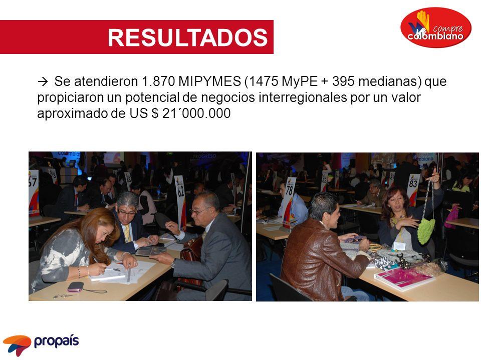 Se atendieron 1.870 MIPYMES (1475 MyPE + 395 medianas) que propiciaron un potencial de negocios interregionales por un valor aproximado de US $ 21´000