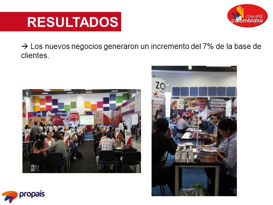 Los nuevos negocios generaron un incremento del 7% de la base de clientes.