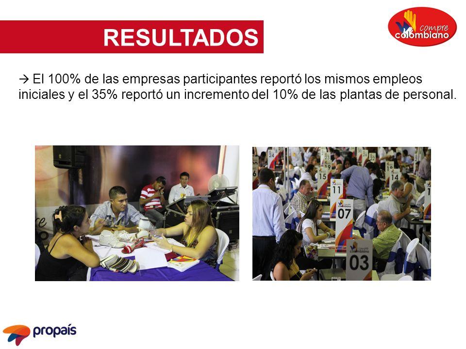 El 100% de las empresas participantes reportó los mismos empleos iniciales y el 35% reportó un incremento del 10% de las plantas de personal. RESULTAD