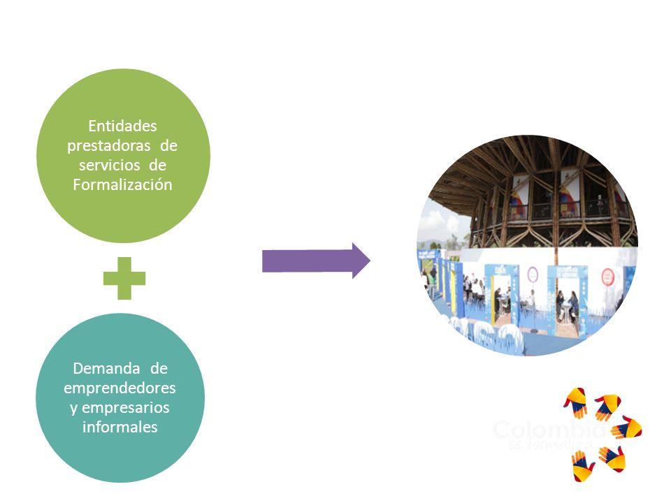 Definición Ruedas de Formalización Entidades prestadoras de servicios de Formalización Demanda de emprendedores y empresarios informales