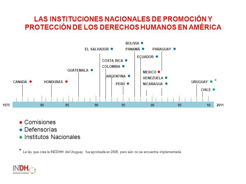 LAS INSTITUCIONES NACIONALES DE PROMOCIÓN Y PROTECCIÓN DE LOS DERECHOS HUMANOS EN AMÉRICA CANADÁ 1975859500 GUATEMALA HONDURAS EL SALVADOR COSTA RICA ARGENTINA COLOMBIA PERÚ PANAMÁ BOLIVIA ECUADOR MEXICO VENEZUELA NICARAGUA PARAGUAY CHILE URUGUAY * 809010052011 Comisiones Defensorías Institutos Nacionales * La ley que crea la INDDHH del Uruguay fue aprobada en 2008, pero aún no se encuentra implementada.