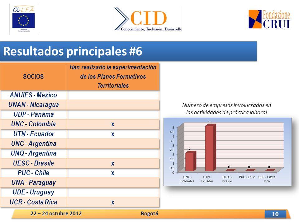 10 Resultados principales #6 Número de empresas involucradas en las actividades de práctica laboral Bogotá22 – 24 octubre 2012