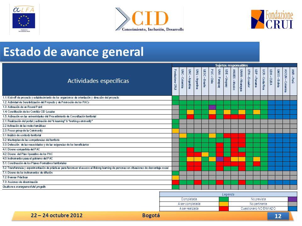 12 Estado de avance general Legenda Completada No prevista A ser completada No pertinente A ser realizada Cuestionario NO ENVIADO Bogotá22 – 24 octubre 2012 Actividades específicas Sujetos responsables
