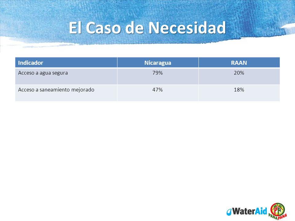 El Caso de Necesidad IndicadorNicaraguaRAAN Acceso a agua segura79%20% Acceso a saneamiento mejorado47%18%