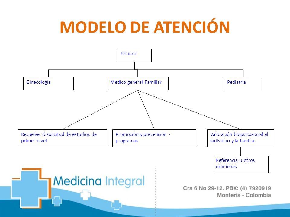 MODELO DE ATENCIÓN Medico general FamiliarPediatría Usuario Ginecología Resuelve ó solicitud de estudios de primer nivel Valoración biopsicosocial al