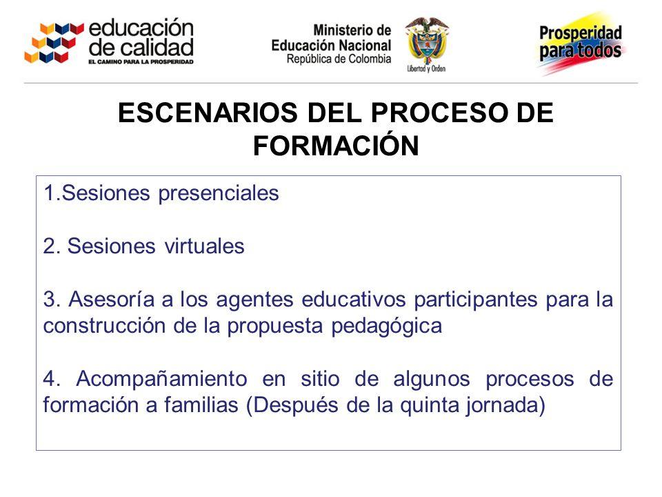 ESCENARIOS DEL PROCESO DE FORMACIÓN 1.Sesiones presenciales 2.