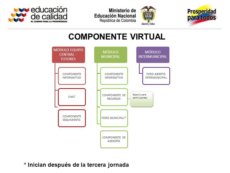 COMPONENTE VIRTUAL MÓDULO EQUIPO CENTRAL - TUTORES COMPONENTE INFORMATIVO CHAT COMPONENTE SEGUIMIENTO MÓDULO MUNICIPAL COMPONENTE INFORMATIVO COMPONENTE DE RECURSOS FORO MUNICIPAL* COMPONENTE DE ASESORÍA MÓDULO INTERMUNICIPAL FORO ABIERTO INTERMUNICIPAL Espacio para participantes * Inician después de la tercera jornada