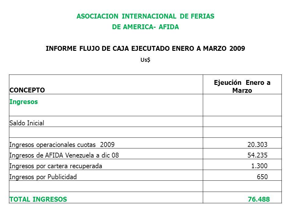 ASOCIACION INTERNACIONAL DE FERIAS DE AMERICA- AFIDA INFORME FLUJO DE CAJA EJECUTADO ENERO A MARZO 2009 Us$ CONCEPTO Ejeución Enero a Marzo Ingresos Saldo Inicial Ingresos operacionales cuotas 2009 20.303 Ingresos de AFIDA Venezuela a dic 08 54.235 Ingresos por cartera recuperada 1.300 Ingresos por Publicidad 650 TOTAL INGRESOS 76.488