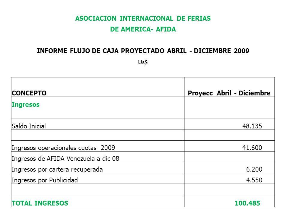 ASOCIACION INTERNACIONAL DE FERIAS DE AMERICA- AFIDA INFORME FLUJO DE CAJA PROYECTADO ABRIL - DICIEMBRE 2009 Us$ CONCEPTOProyecc Abril - Diciembre Ingresos Saldo Inicial 48.135 Ingresos operacionales cuotas 2009 41.600 Ingresos de AFIDA Venezuela a dic 08 Ingresos por cartera recuperada 6.200 Ingresos por Publicidad 4.550 TOTAL INGRESOS 100.485