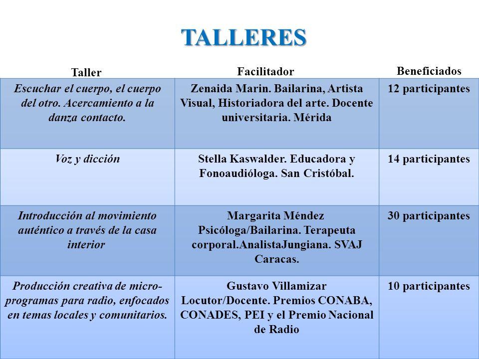 TALLERES Beneficiados Taller Facilitador