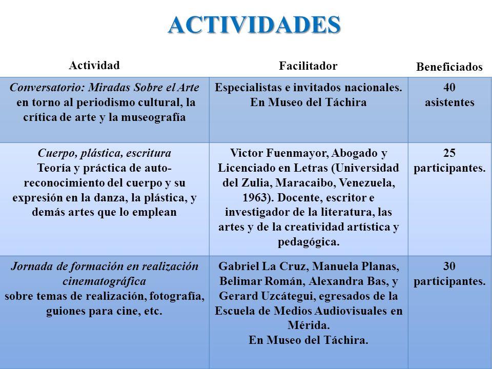 ACTIVIDADES Beneficiados Actividad Facilitador