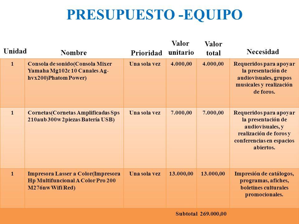 PRESUPUESTO -EQUIPO Unidad Nombre Prioridad Valor unitario Valor total Necesidad