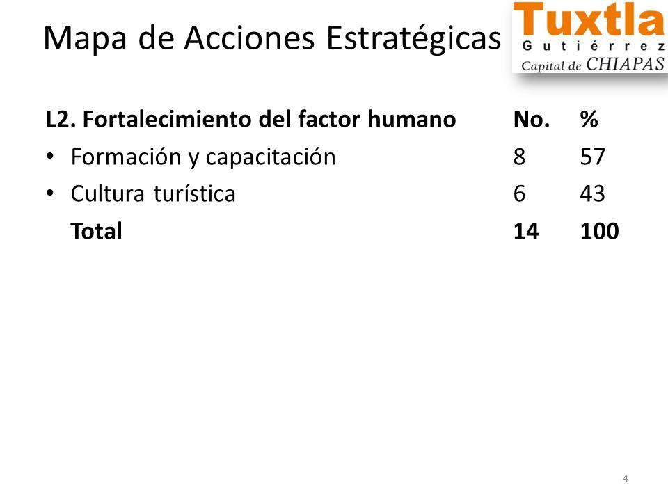Mapa de Acciones Estratégicas L2. Fortalecimiento del factor humanoNo.