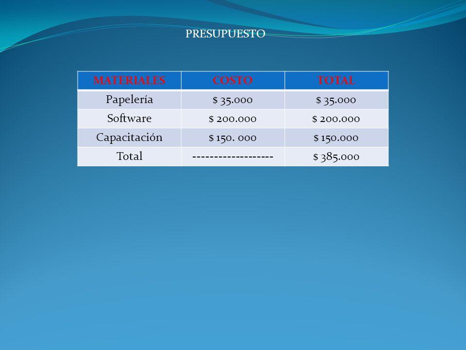 PRESUPUESTO MATERIALESCOSTOTOTAL Papelería$ 35.000 Software$ 200.000 Capacitación$ 150. 000 Total-------------------$ 385.000