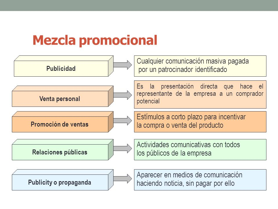 Venta personal Ventajas La comunicación es individual y personal Es flexible Se centra en compradores potenciales Busca realizar una venta Limitaciones Costo elevado Personal de ventas calificado