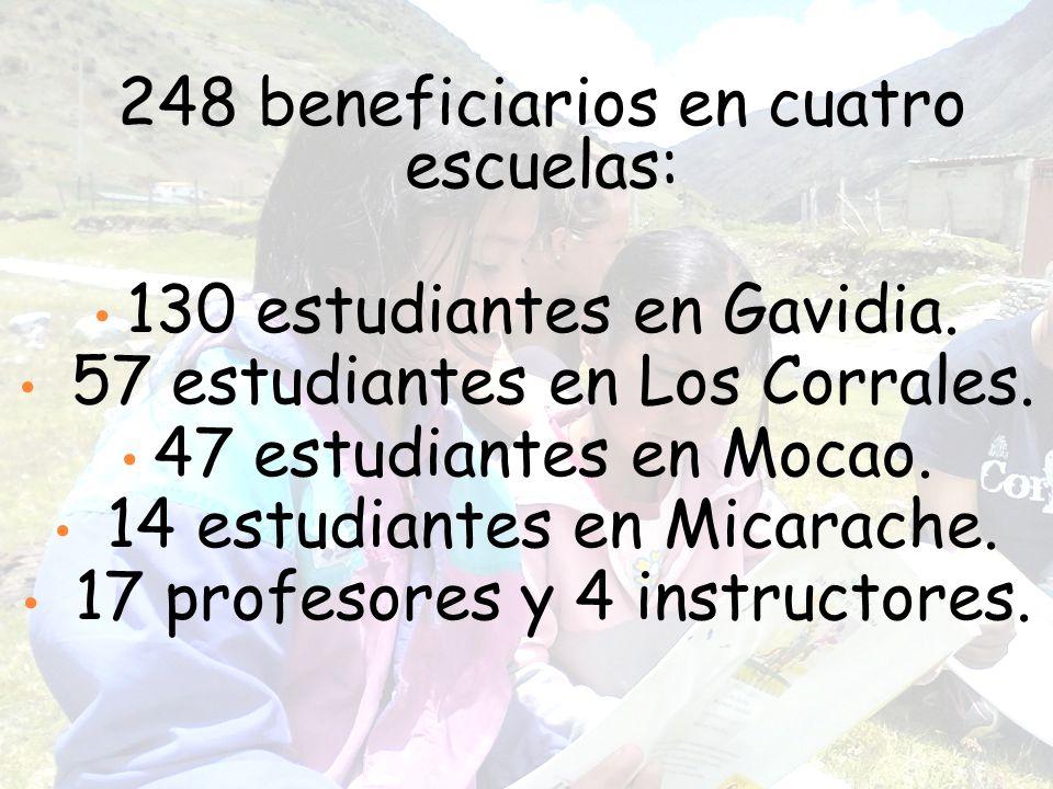 248 beneficiarios en cuatro escuelas: 130 estudiantes en Gavidia. 57 estudiantes en Los Corrales. 47 estudiantes en Mocao. 14 estudiantes en Micarache
