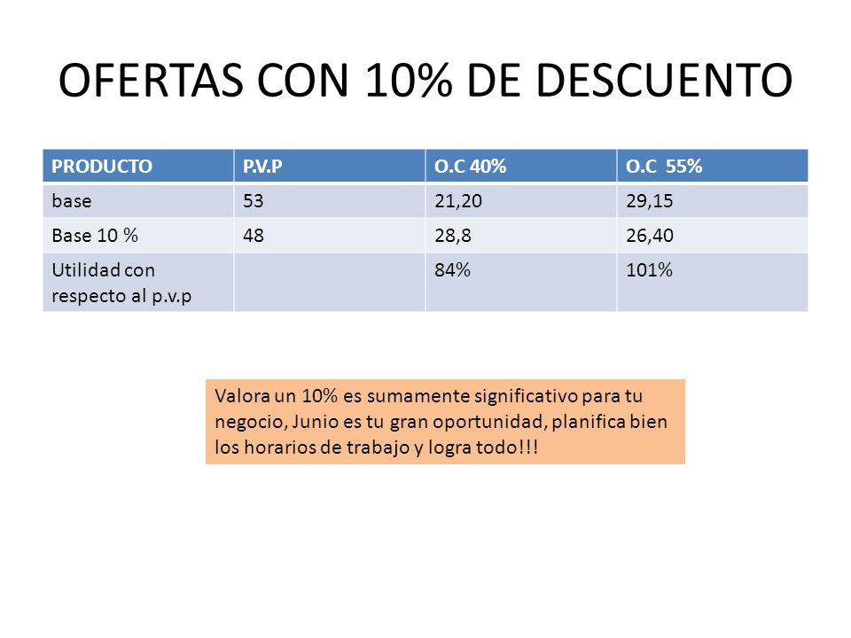 OFERTAS CON 10% DE DESCUENTO PRODUCTOP.V.PO.C 40%O.C 55% base5321,2029,15 Base 10 %4828,826,40 Utilidad con respecto al p.v.p 84%101% Valora un 10% es