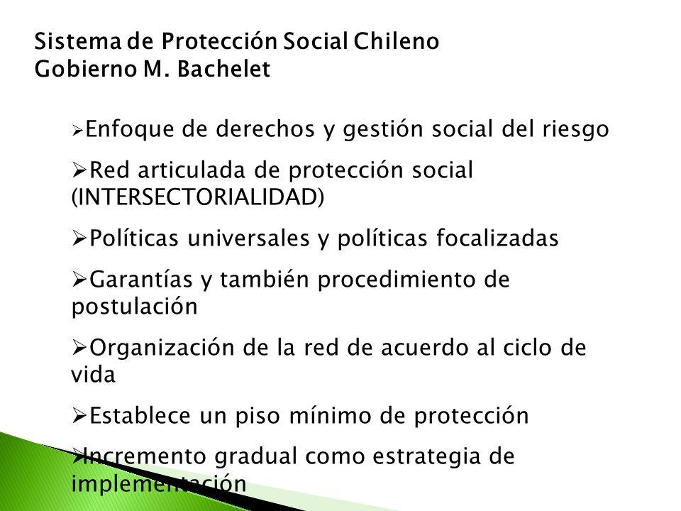 Enfoque de derechos y gestión social del riesgo Red articulada de protección social (INTERSECTORIALIDAD) Políticas universales y políticas focalizadas