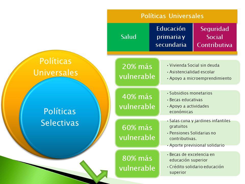 Políticas Universales Políticas Selectivas Vivienda Social sin deuda Asistencialidad escolar Apoyo a microemprendimiento 20% más vulnerable Subsidios