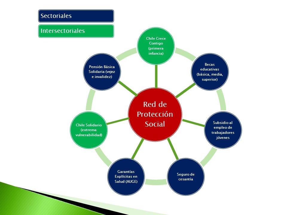 Red de Protección Social Chile Crece Contigo (primera infancia) Becas educativas (básica, media, superior) Subsidio al empleo de trabajadores jóvenes