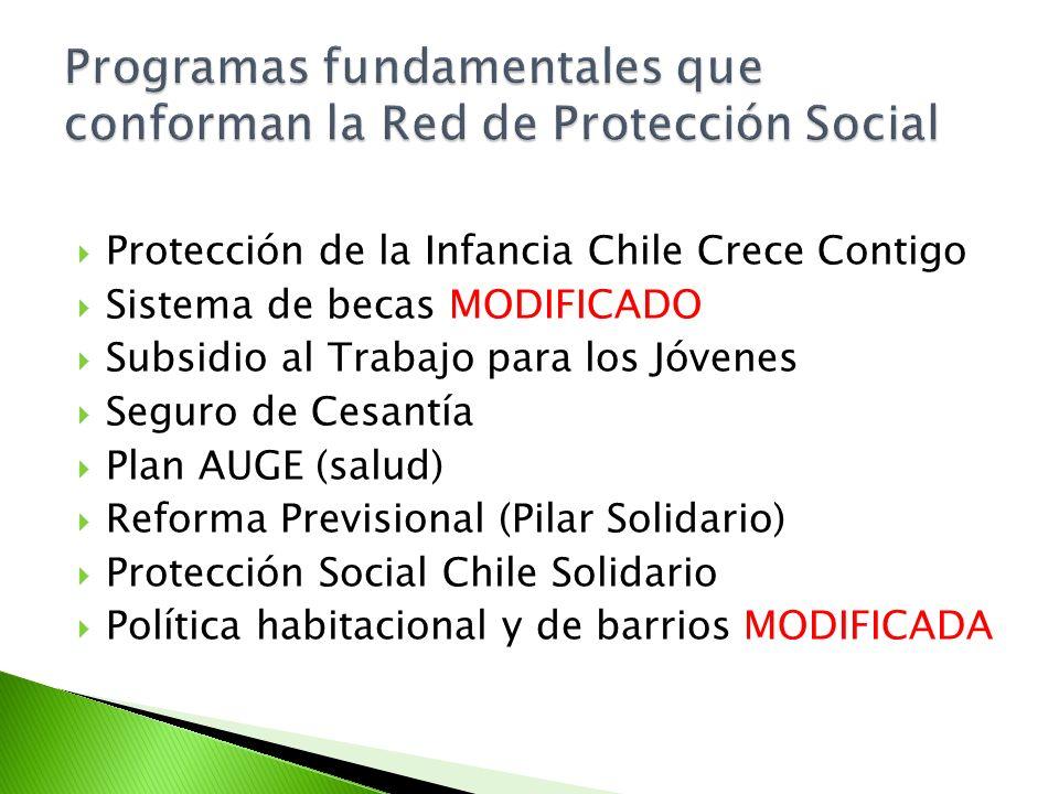 Protección de la Infancia Chile Crece Contigo Sistema de becas MODIFICADO Subsidio al Trabajo para los Jóvenes Seguro de Cesantía Plan AUGE (salud) Re