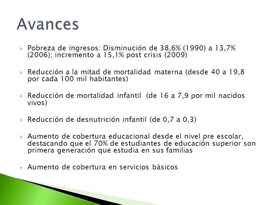 Pobreza de ingresos: Disminución de 38,6% (1990) a 13,7% (2006); incremento a 15,1% post crisis (2009) Reducción a la mitad de mortalidad materna (des