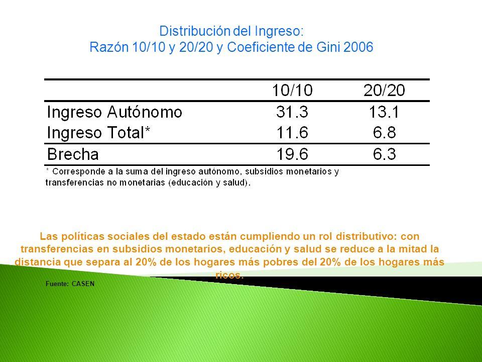 Las políticas sociales del estado están cumpliendo un rol distributivo: con transferencias en subsidios monetarios, educación y salud se reduce a la m