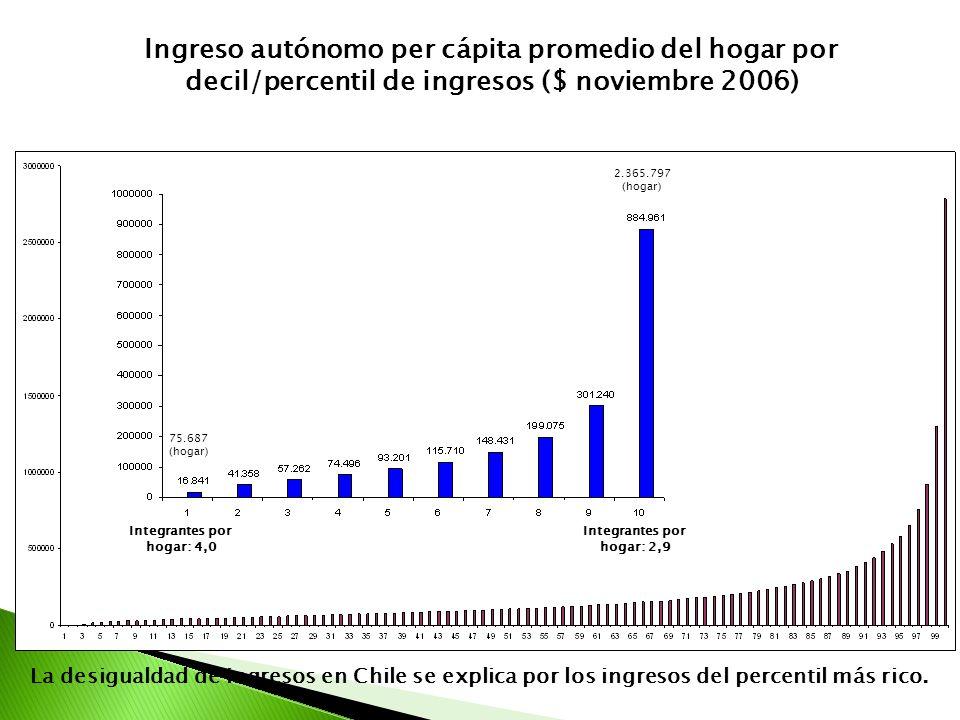 Ingreso autónomo per cápita promedio del hogar por decil/percentil de ingresos ($ noviembre 2006) Integrantes por hogar: 4,0 Integrantes por hogar: 2,