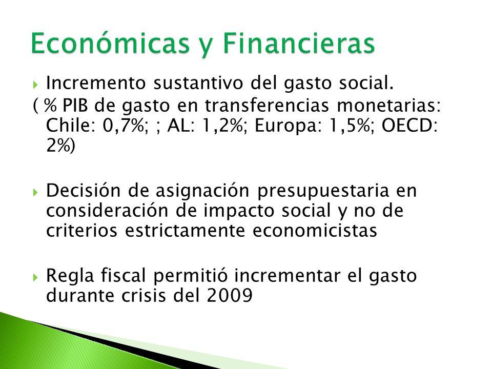 Incremento sustantivo del gasto social. ( % PIB de gasto en transferencias monetarias: Chile: 0,7%; ; AL: 1,2%; Europa: 1,5%; OECD: 2%) Decisión de as