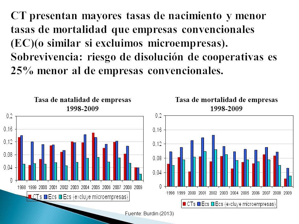 Fuente: Burdin (2013) Tasa de natalidad de empresas 1998-2009 Tasa de mortalidad de empresas 1998-2009