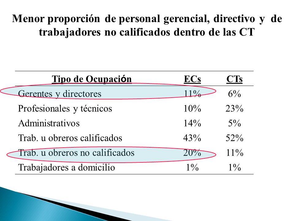 Menor proporción de personal gerencial, directivo y de trabajadores no calificados dentro de las CT Tipo de Ocupaci ó n ECsCTs Gerentes y directores11%6% Profesionales y técnicos10%23% Administrativos14%5% Trab.