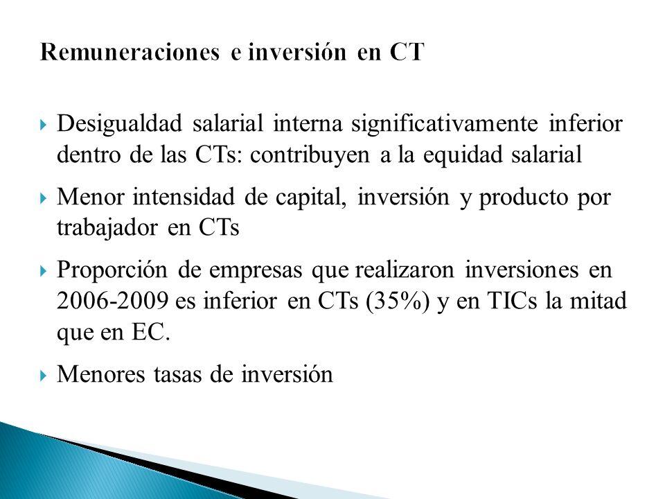 Desigualdad salarial interna significativamente inferior dentro de las CTs: contribuyen a la equidad salarial Menor intensidad de capital, inversión y producto por trabajador en CTs Proporción de empresas que realizaron inversiones en 2006-2009 es inferior en CTs (35%) y en TICs la mitad que en EC.