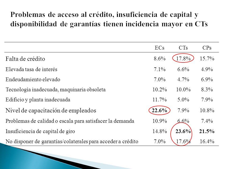 ECsCTsCPs Falta de crédito 8.6%17.8%15.7% Elevada tasa de interés7.1%6.6%4.9% Endeudamiento elevado7.0%4.7%6.9% Tecnología inadecuada, maquinaria obsoleta10.2%10.0%8.3% Edificio y planta inadecuada11.7%5.0%7.9% Nivel de capacitación de empleados 22.6%7.9%10.8% Problemas de calidad o escala para satisfacer la demanda10.9%6.6%7.4% Insuficiencia de capital de giro14.8%23.6%21.5% No disponer de garantías/colaterales para acceder a crédito7.0%17.6%16.4%