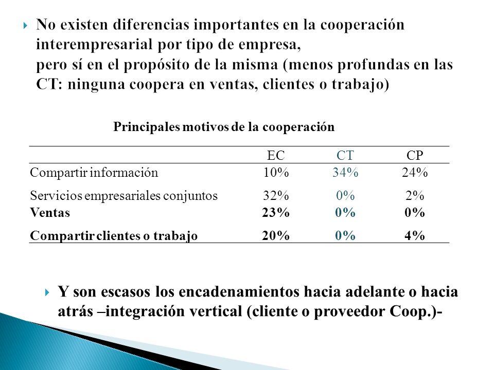 ECCTCP Compartir información10%34%24% Servicios empresariales conjuntos32%0%2% Ventas23%0% Compartir clientes o trabajo20%0%4% Principales motivos de la cooperación Y son escasos los encadenamientos hacia adelante o hacia atrás –integración vertical (cliente o proveedor Coop.)-