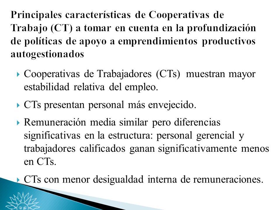Cooperativas de Trabajadores (CTs) muestran mayor estabilidad relativa del empleo.