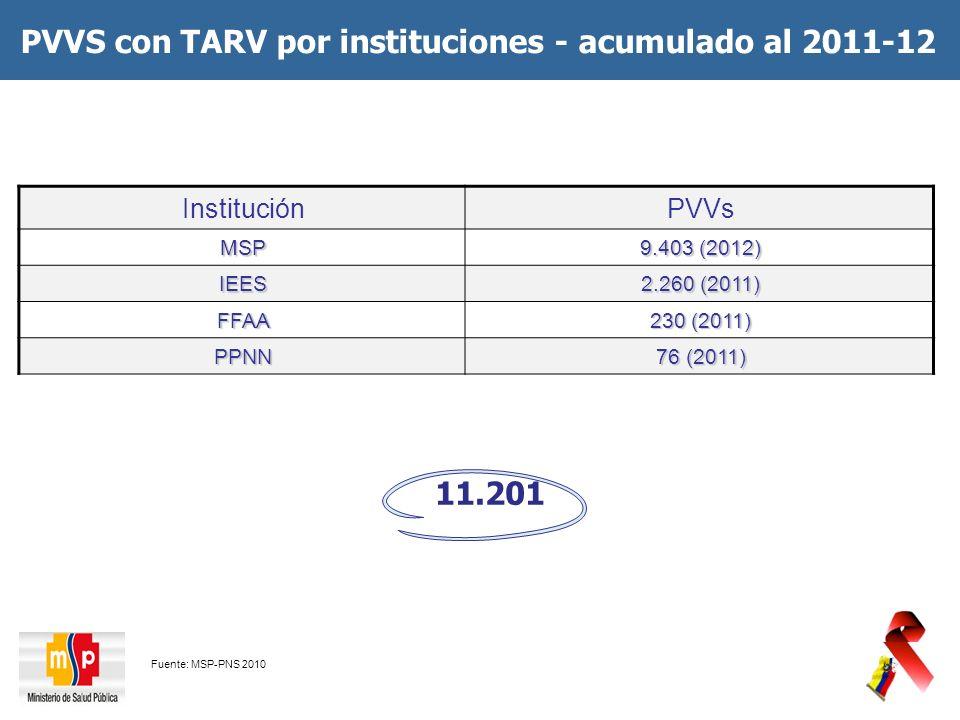 PVVS con TARV por instituciones - acumulado al 2011-12 Fuente: MSP-PNS 2010 InstituciónPVVsMSP 9.403 (2012) IEES 2.260 (2011) FFAA 230 (2011) PPNN 76 (2011) 11.201