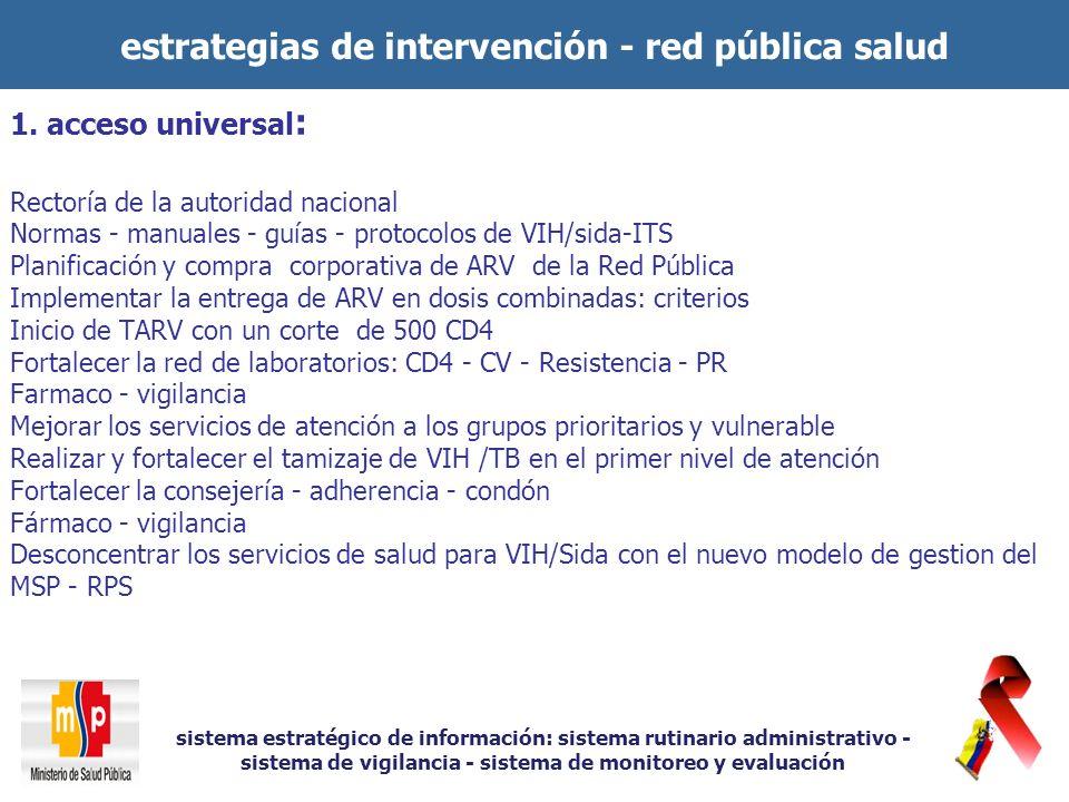 1. acceso universal : Rectoría de la autoridad nacional Normas - manuales - guías - protocolos de VIH/sida-ITS Planificación y compra corporativa de A