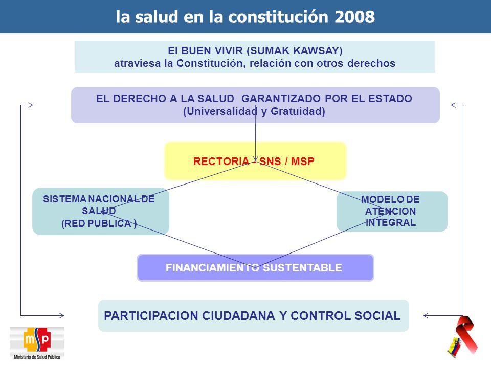 EL DERECHO A LA SALUD GARANTIZADO POR EL ESTADO (Universalidad y Gratuidad) RECTORIA - SNS / MSP SISTEMA NACIONAL DE SALUD (RED PUBLICA ) MODELO DE ATENCION INTEGRAL FINANCIAMIENTO SUSTENTABLE PARTICIPACION CIUDADANA Y CONTROL SOCIAL El BUEN VIVIR (SUMAK KAWSAY) atraviesa la Constitución, relación con otros derechos la salud en la constitución 2008