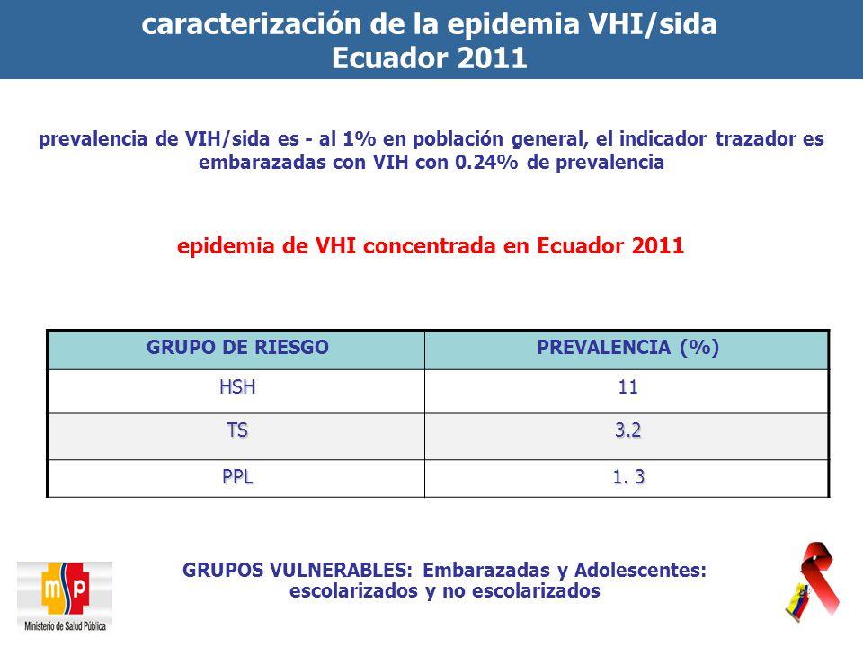 caracterización de la epidemia VHI/sida Ecuador 2011 GRUPO DE RIESGOPREVALENCIA (%) HSH11 TS3.2 PPL 1.