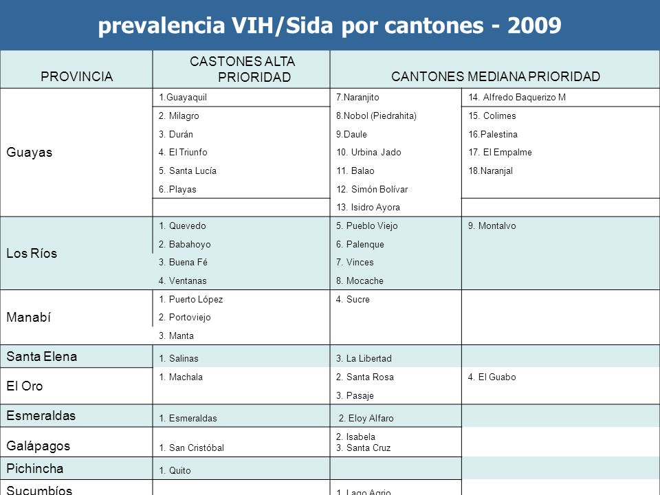 PROVINCIA CASTONES ALTA PRIORIDADCANTONES MEDIANA PRIORIDAD Guayas 1.Guayaquil7.Naranjito14.
