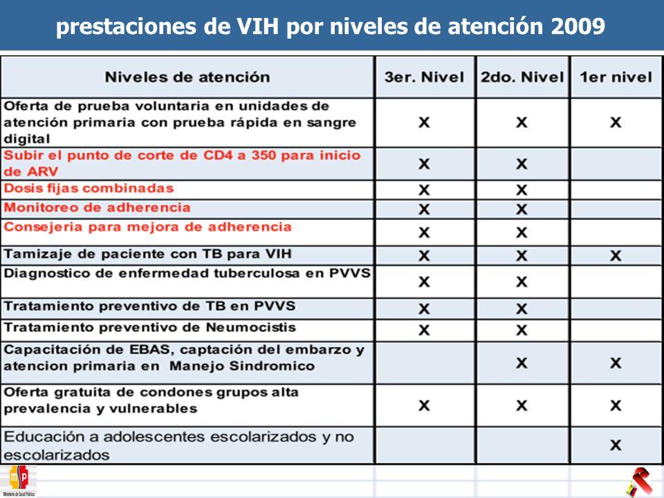 prestaciones de VIH por niveles de atención 2009
