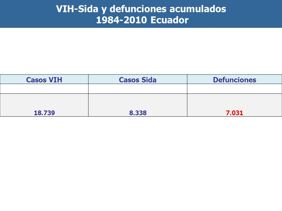 Casos VIHCasos SidaDefunciones 18.7398.3387.031 VIH-Sida y defunciones acumulados 1984-2010 Ecuador