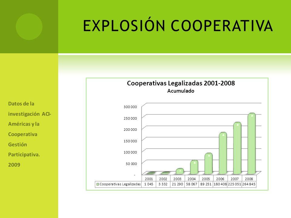 EXPLOSIÓN COOPERATIVA Datos de la investigación ACI- Américas y la Cooperativa Gestión Participativa.