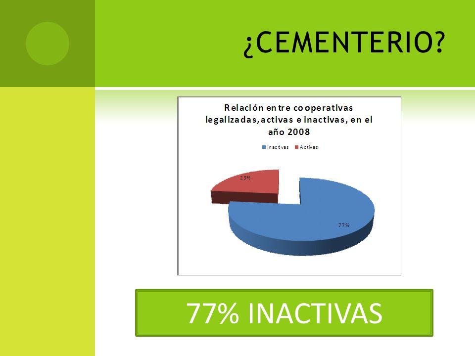 ¿CEMENTERIO? 77% INACTIVAS